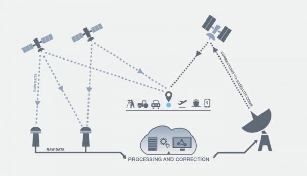 arquitetura dos sistemas SBAS